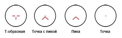 Kobra Red Dot Absehen  (Schematisch)